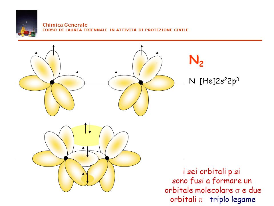 N2 N [He]2s22p3 i sei orbitali p si sono fusi a formare un